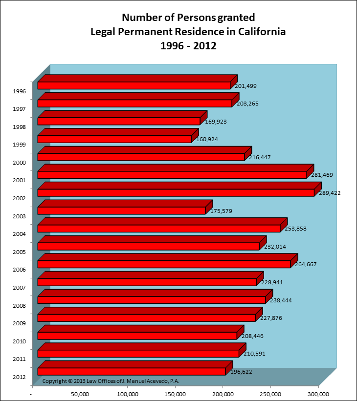 Legal Permanent Residents -- California